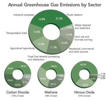 annual greenhouse gas emissions by sector in 2000