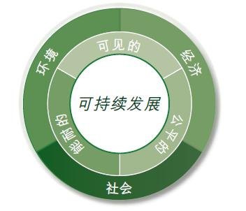 sustainable chinese